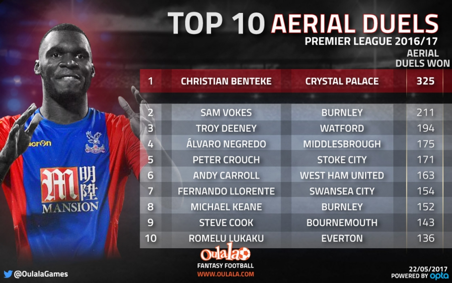 Stats show Benteke was the Premier League's best in the air